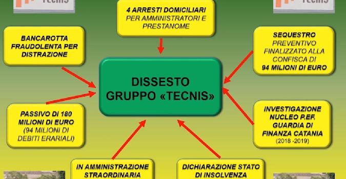 Bancarotta Tecnis, 4 arresti eccellenti. Sequestri anche a Taormina