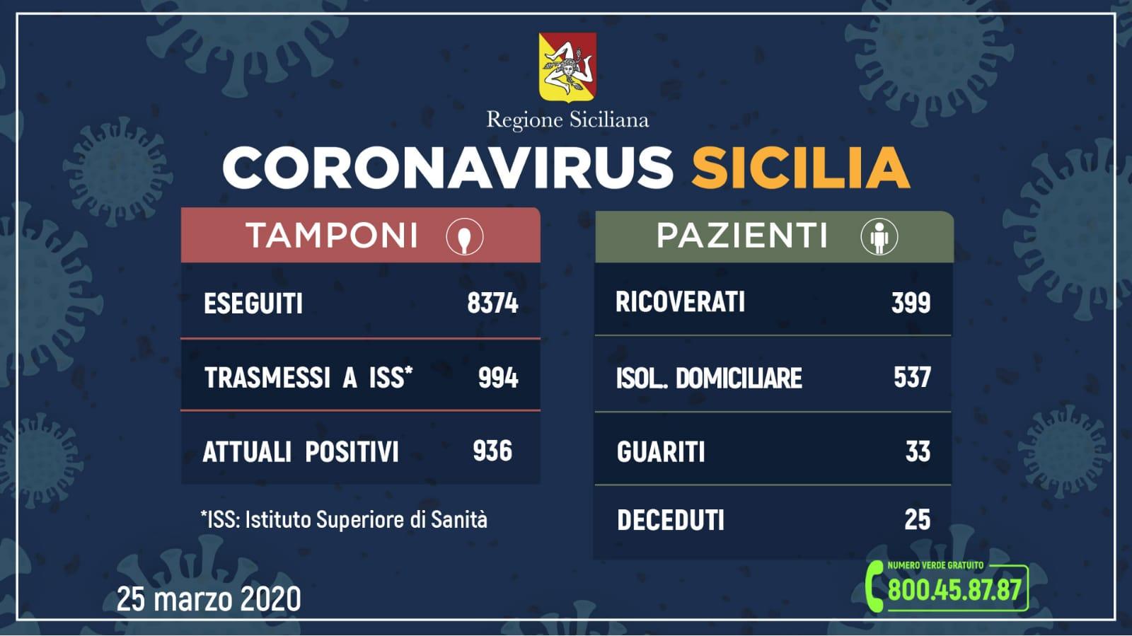 Sicilia, sale a 994 il numero dei contagiati