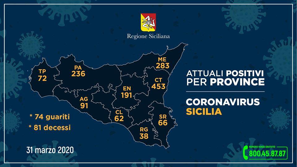 Coronavirus: 1492 positivi in Sicilia