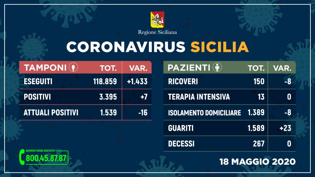 Coronavirus: solo 7 positivi in Sicilia