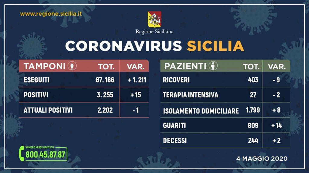 Coronavirus in flessione: calano positivi e ricoveri