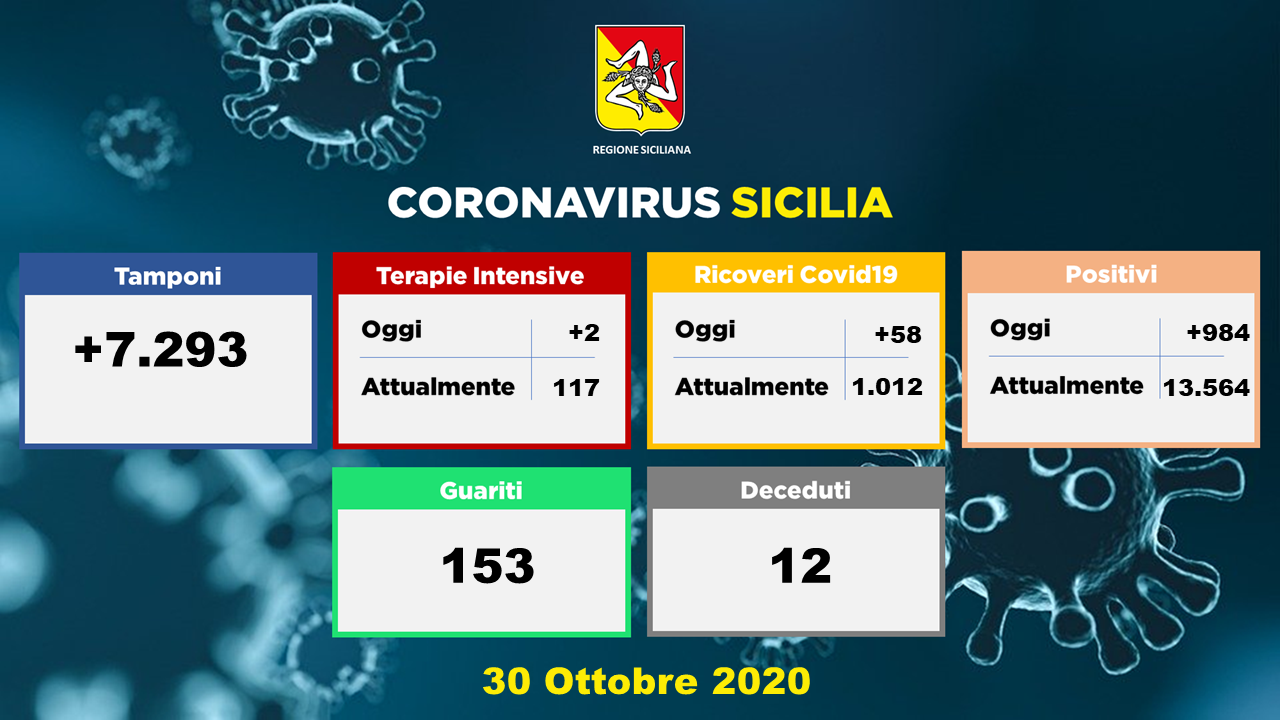 Covid sfiora quota 1000, 71 positivi a Messina e provincia