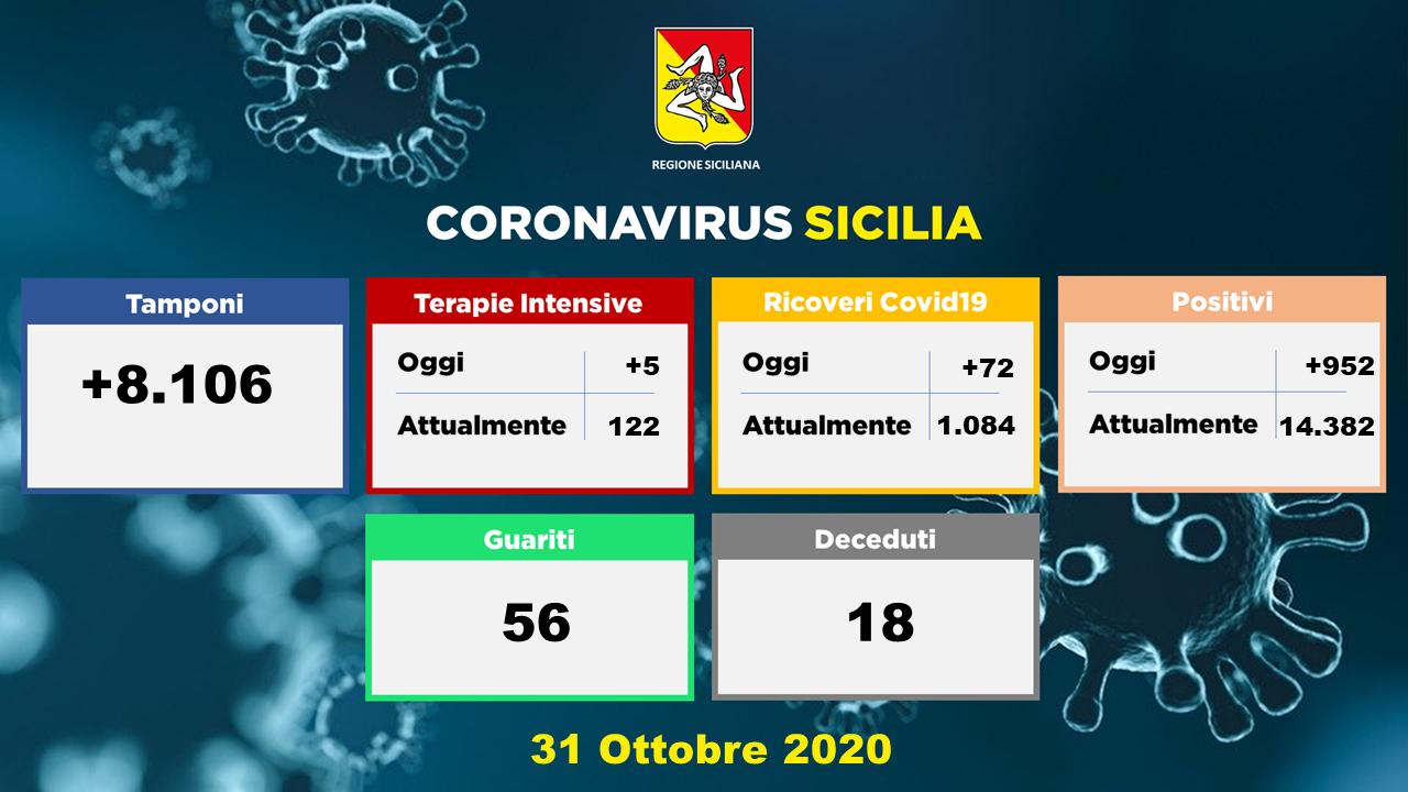 Covid accelera: 18 morti ed altri 952 contagi (101 a Messina)
