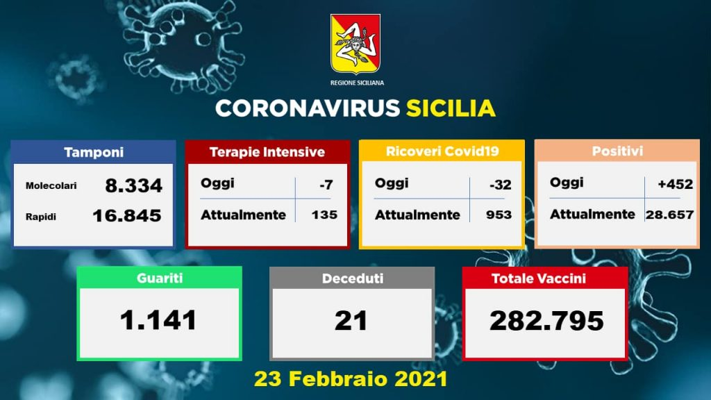 Covid: 21 morti e 452 nuovi positivi (solo 21 a Messina)