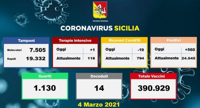 Coronavirus: 14 morti e 560 nuovi positivi (51 a Messina)