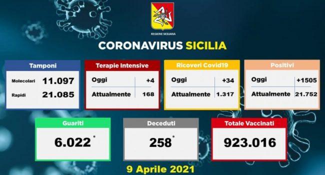 Impennata e ricalcolo, 258 morti Covid in Sicilia